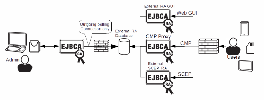 EJBCA PKI CA with external RAs