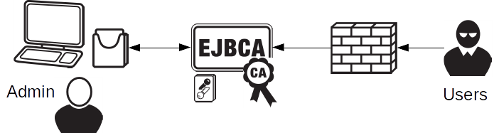 EJBCA PKI Single CA/RA