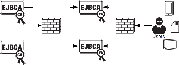 EJBCA PKI Validation Authority